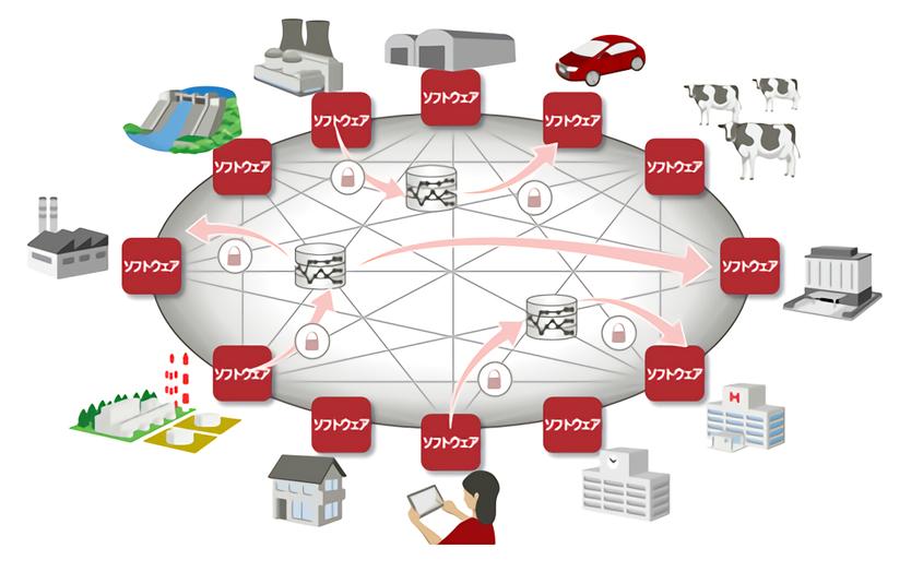 仮想通貨のブロックチェーンを応用した富士通のソフト